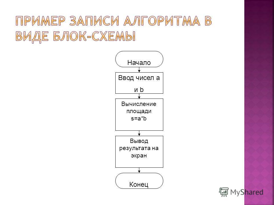 Начало Ввод чисел а и b Вычисление площади s=a*b Вывод результата на экран Конец