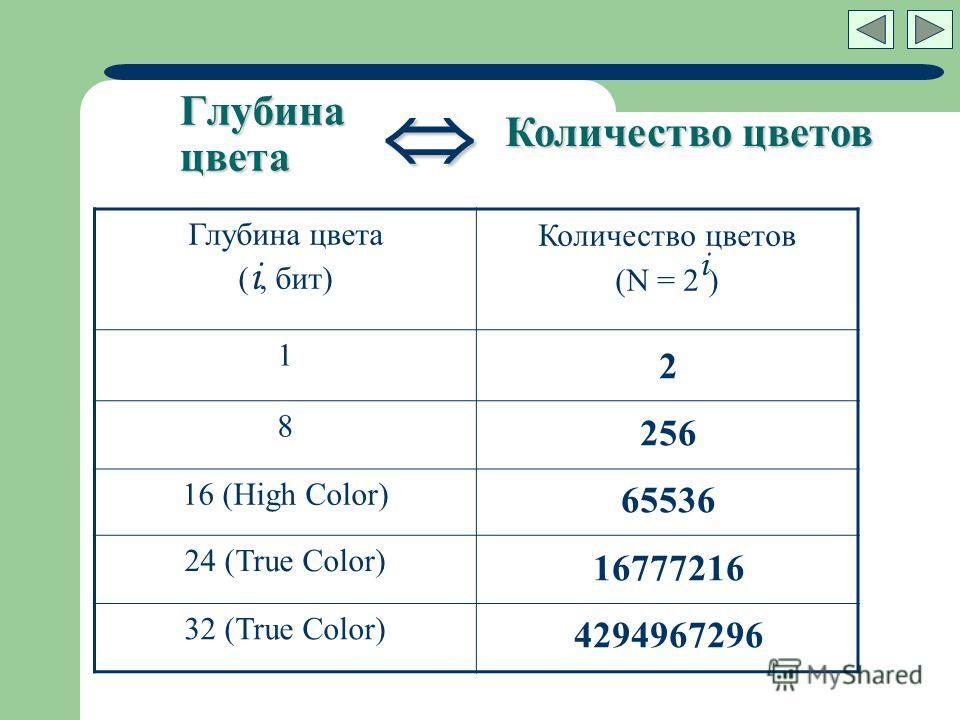 Глубина цвета Глубина цвета ( i, бит) Количество цветов (N = 2 i ) 1 8 16 (High Color) 24 (True Color) 32 (True Color) 2 256 65536 16777216 4294967296 цветов Количество цветов