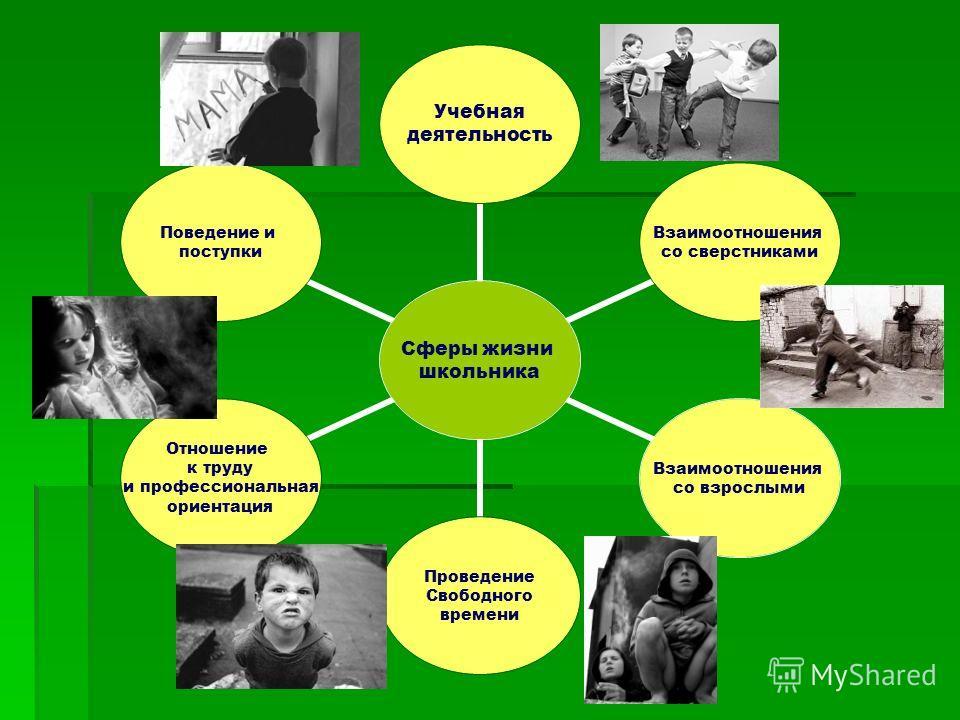 Сферы жизни школьника Учебная деятельность Взаимоотношения со сверстниками Взаимоотношения со взрослыми Проведение Свободного времени Отношение к труду и профессиональная ориентация Поведение и поступки