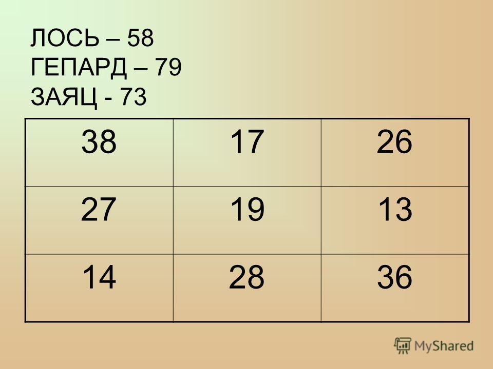 ЛОСЬ – 58 ГЕПАРД – 79 ЗАЯЦ - 73 381726 271913 142836