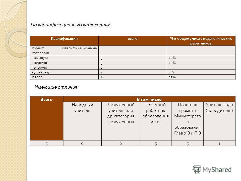 По квалификационным категориям: Квалификациявсего % к общему числу педагогических работников Имеют квалификационные категории : - высшую 510% - первую 510% - вторую 0 - 7 разряд 12% Итого : 1122% Имеющие отличия: ВсегоВ том числе Народный учитель Зас