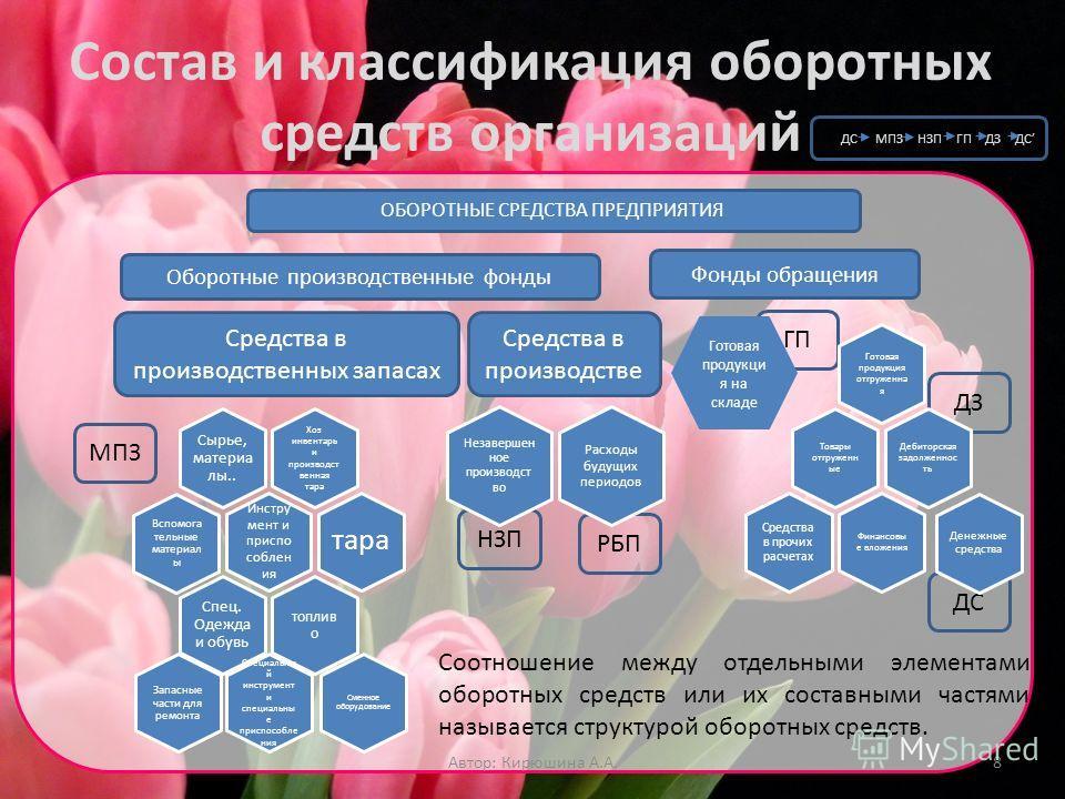 Презентация на тему Лекция по теме Оборотные средства Автор  8 Состав
