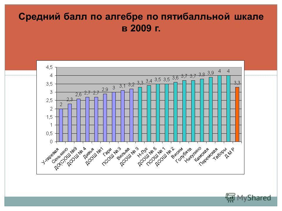 Средний балл по алгебре по пятибалльной шкале в 2009 г.