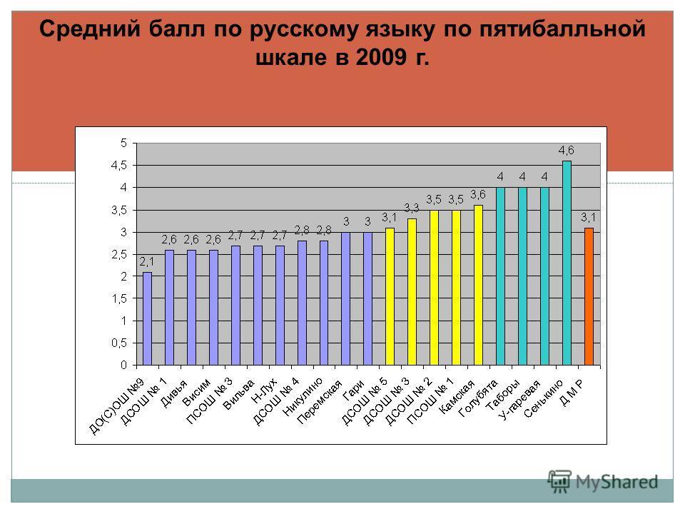 Средний балл по русскому языку по пятибалльной шкале в 2009 г.