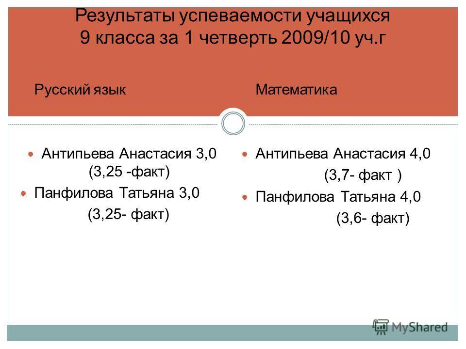 Результаты успеваемости учащихся 9 класса за 1 четверть 2009/10 уч.г Русский язык Антипьева Анастасия 3,0 (3,25 -факт) Панфилова Татьяна 3,0 (3,25- факт) Математика Антипьева Анастасия 4,0 (3,7- факт ) Панфилова Татьяна 4,0 (3,6- факт)