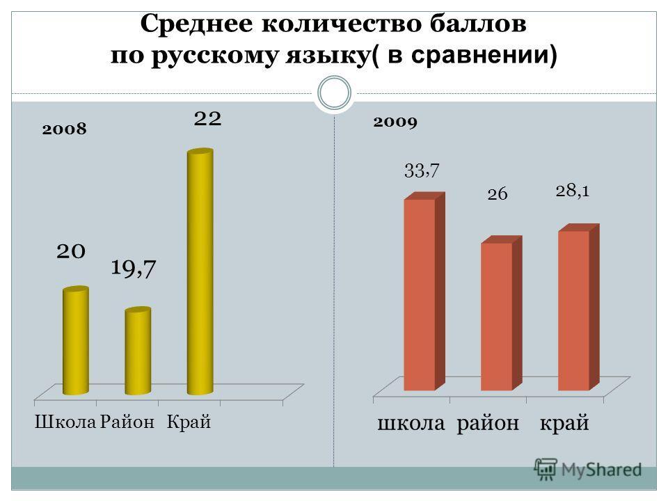 Среднее количество баллов по русскому языку ( в сравнении)