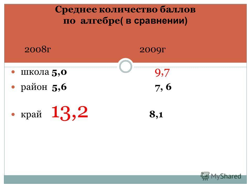 Среднее количество баллов по алгебре ( в сравнении) 2008г 2009г школа 5,0 9,7 район 5,6 7, 6 край 13,2 8,1