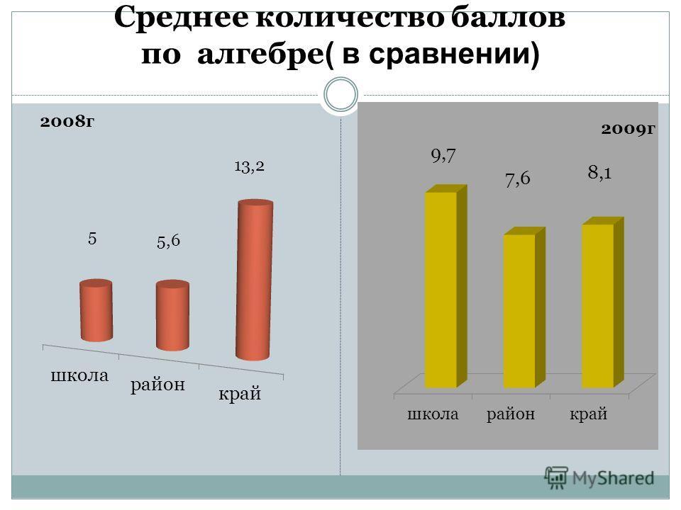 Среднее количество баллов по алгебре ( в сравнении)