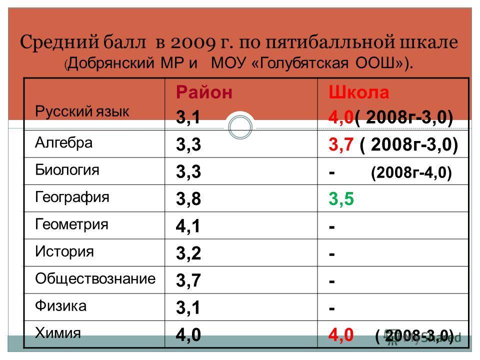 Средний балл в 2009 г. по пятибалльной шкале ( Добрянский МР и МОУ «Голубятская ООШ»). Русский язык Район 3,1 Школа 4,0( 2008г-3,0) Алгебра 3,33,7 ( 2008г-3,0) Биология 3,3- (2008г-4,0) География 3,83,5 Геометрия 4,1- История 3,2- Обществознание 3,7-