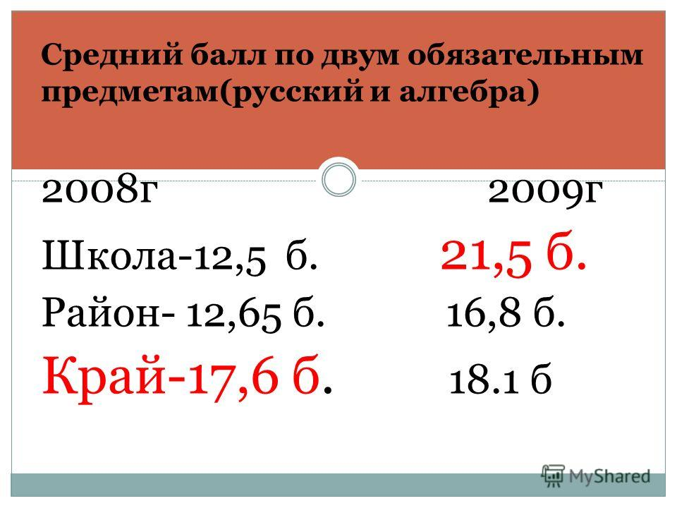 Средний балл по двум обязательным предметам(русский и алгебра) 2008г 2009г Школа-12,5 б. 21,5 б. Район- 12,65 б. 16,8 б. Край-17,6 б. 18.1 б