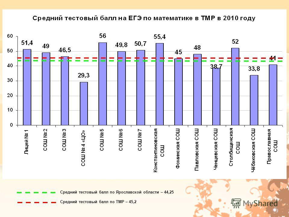 Средний тестовый балл по Ярославской области – 44,25 Средний тестовый балл по ТМР – 45,2