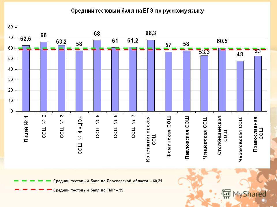 Средний тестовый балл по Ярославской области – 60,21 Средний тестовый балл по ТМР – 59