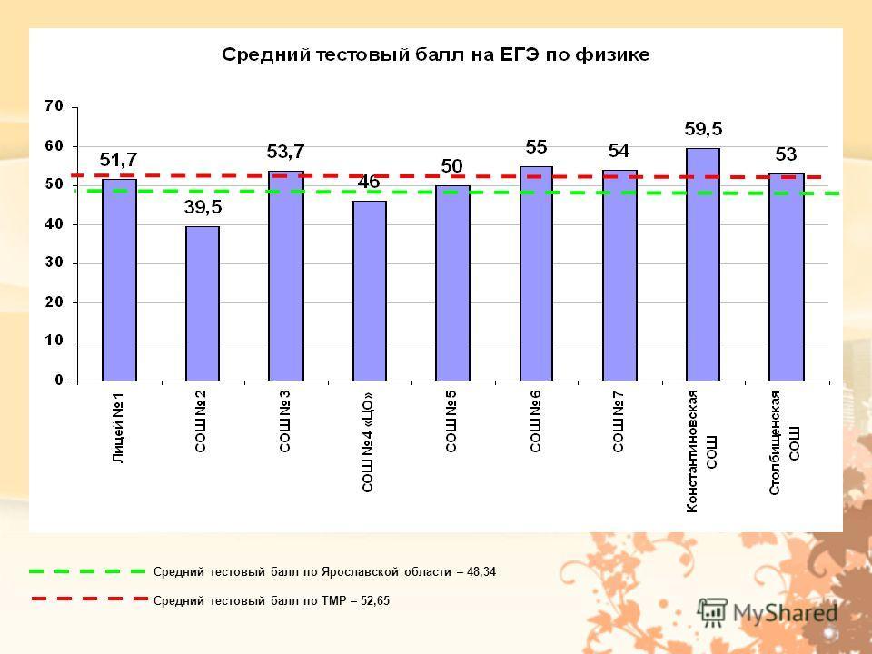 Средний тестовый балл по Ярославской области – 48,34 Средний тестовый балл по ТМР – 52,65