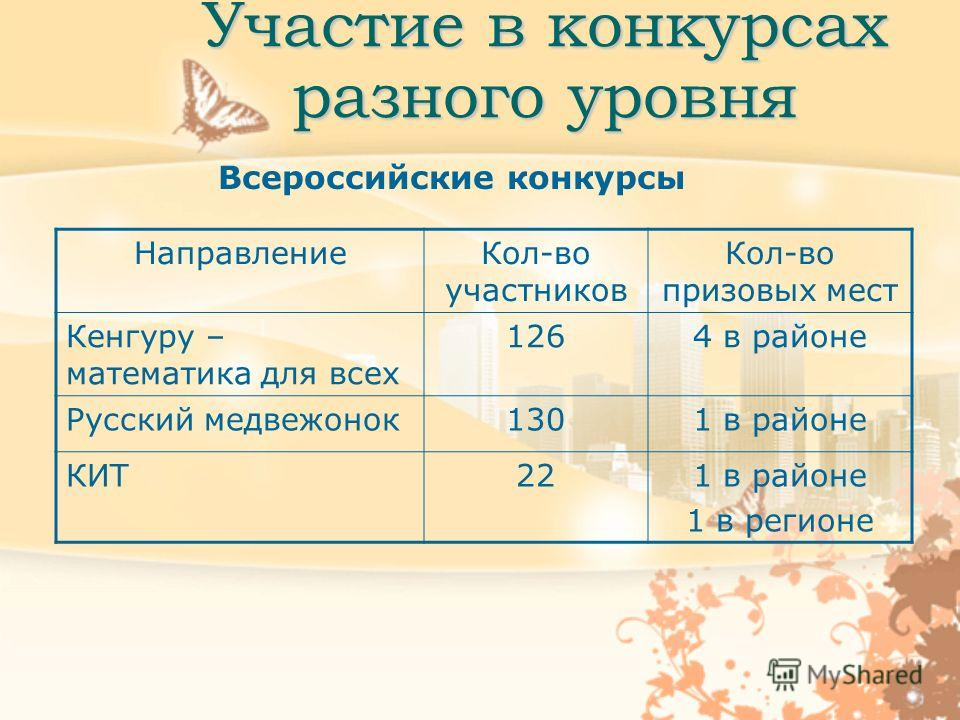 Участие в конкурсах разного уровня Всероссийские конкурсы НаправлениеКол-во участников Кол-во призовых мест Кенгуру – математика для всех 1264 в районе Русский медвежонок1301 в районе КИТ221 в районе 1 в регионе