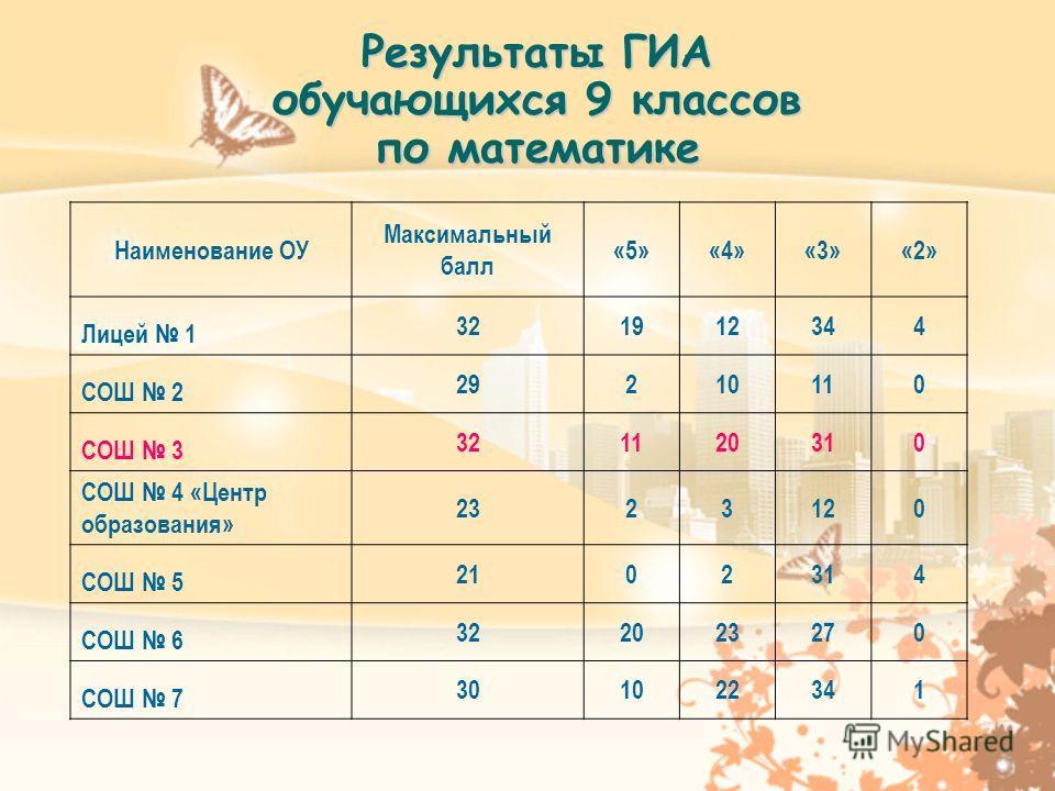 Результаты ГИА обучающихся 9 классов по математике Наименование ОУ Максимальный балл «5»«4»«3»«2» Лицей 1 321912344 СОШ 2 29210110 СОШ 3 321120310 СОШ 4 «Центр образования» 2323120 СОШ 5 2102314 СОШ 6 322023270 СОШ 7 301022341