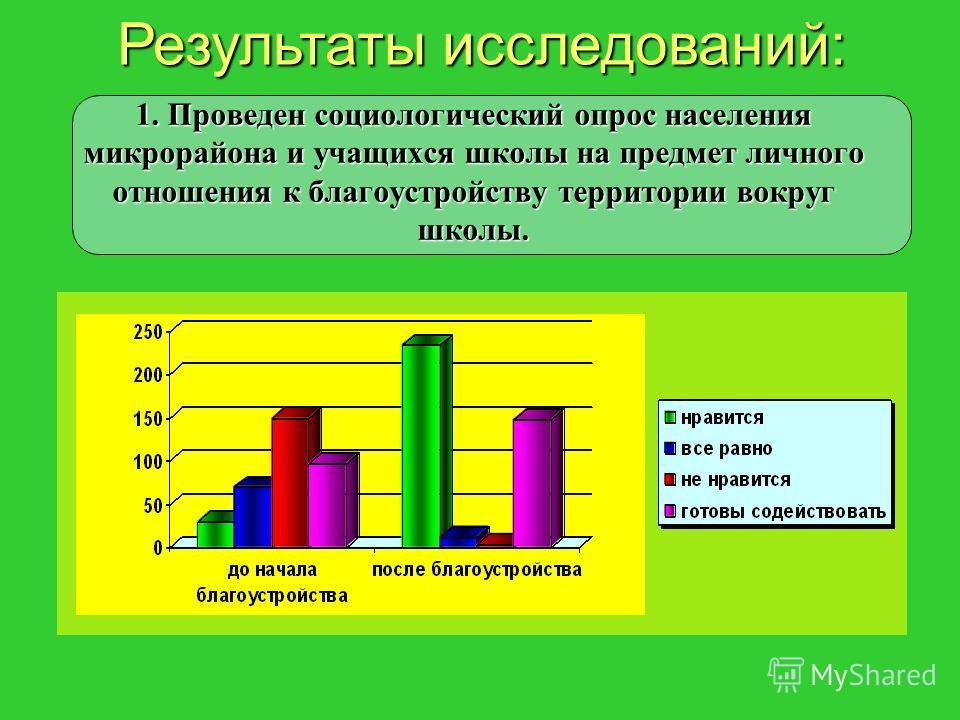 1. Проведен социологический опрос населения микрорайона и учащихся школы на предмет личного отношения к благоустройству территории вокруг школы. Результаты исследований: