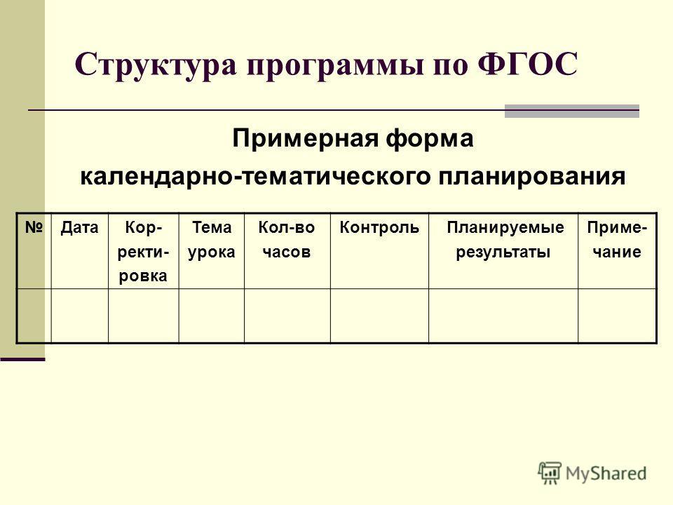 Структура программы по ФГОС Примерная форма календарно-тематического планирования ДатаКор- ректи- ровка Тема урока Кол-во часов Контроль Планируемые результаты Приме- чание