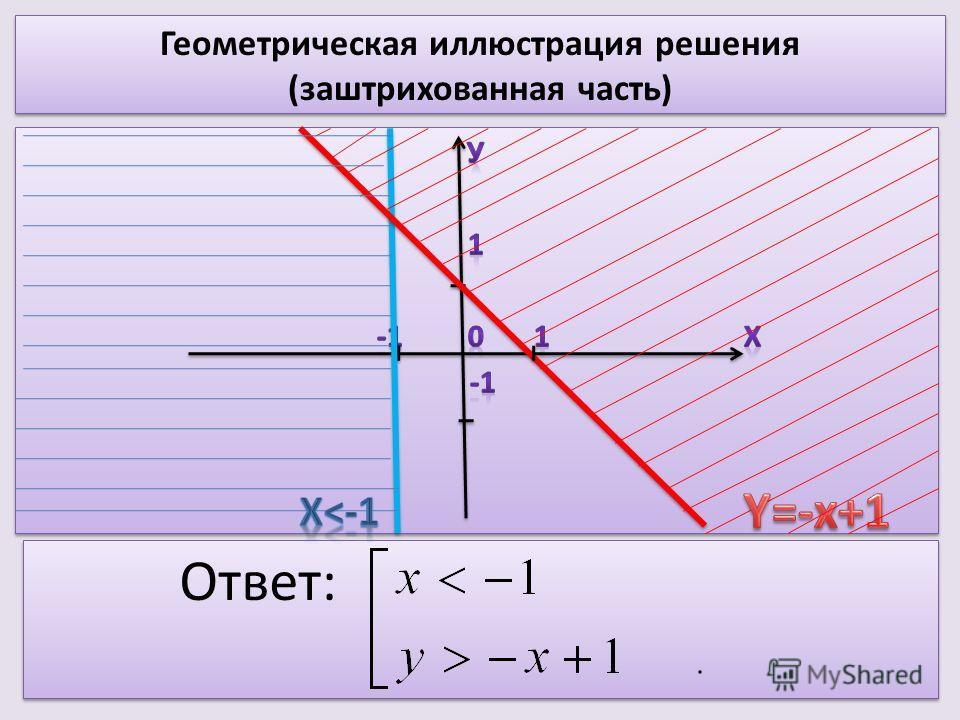 Геометрическая иллюстрация решения (заштрихованная часть) Ответ: Ответ: