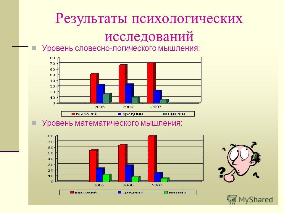 Результаты психологических исследований Уровень словесно-логического мышления: Уровень математического мышления: