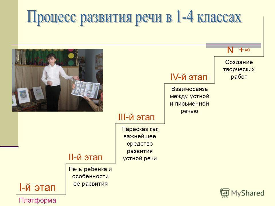 N + IV-й этап Создание творческих работ III-й этап Взаимосвязь между устной и письменной речью II-й этап Пересказ как важнейшее средство развития устной речи I-й этап Речь ребенка и особенности ее развития Платформа