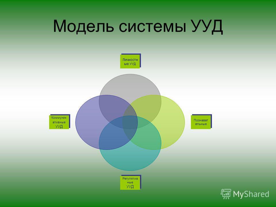 Модель системы УУД Личностн ые УУД Познават ельные Регулятив ные УУД Регулятив ные УУД Коммуник ативные УУД
