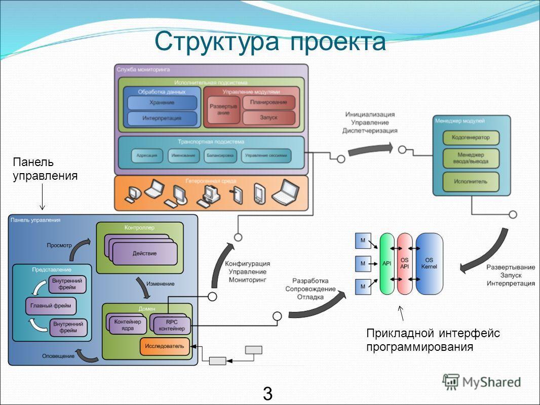 Структура проекта 3 Панель управления Прикладной интерфейс программирования