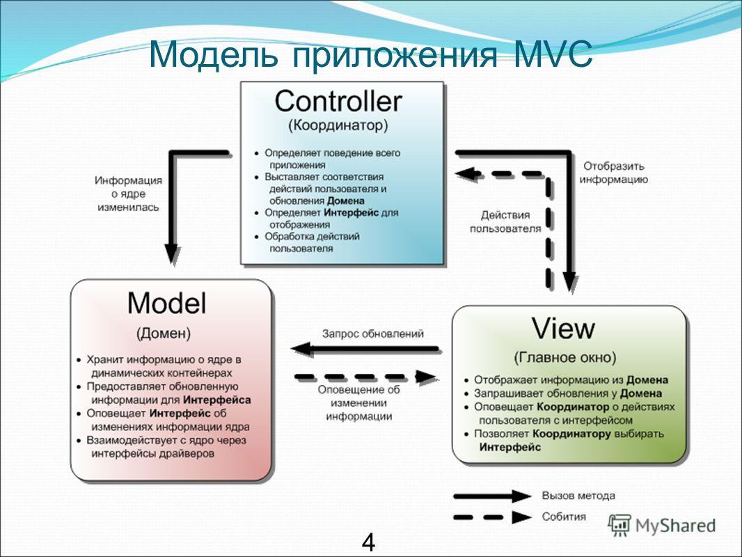 Модель приложения MVC 4