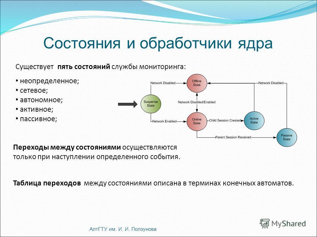 Состояния и обработчики ядра АлтГТУ им. И. И. Ползунова Существует пять состояний службы мониторинга: неопределенное; сетевое; автономное; активное; пассивное; Переходы между состояниями осуществляются только при наступлении определенного события. Та