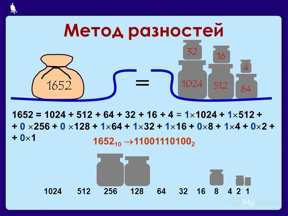 Метод разностей 1024 64 32 1652 4 512 16 = 1652 = 1024 + 512 + 64 + 32 + 16 + 4 = 1 1024 + 1 512 + + 0 256 + 0 128 + 1 64 + 1 32 + 1 16 + 0 8 + 1 4 + 0 2 + + 0 1 1652 10 11001110100 2 1024 512 256 128 64 32 16 8 4 2 1