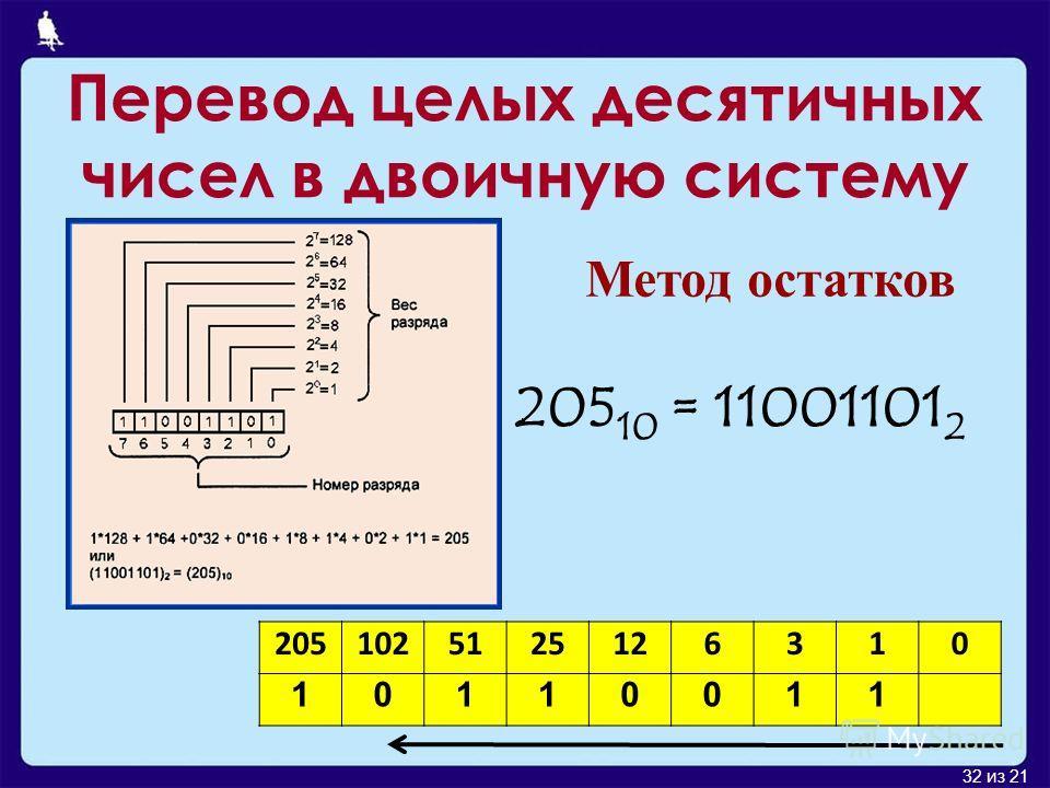 32 из 21 Перевод целых десятичных чисел в двоичную систему 2051025125126310 10110011 Метод остатков 205 10 = 11001101 2