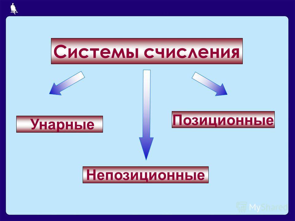Системы счисления Позиционные Непозиционные Унарные