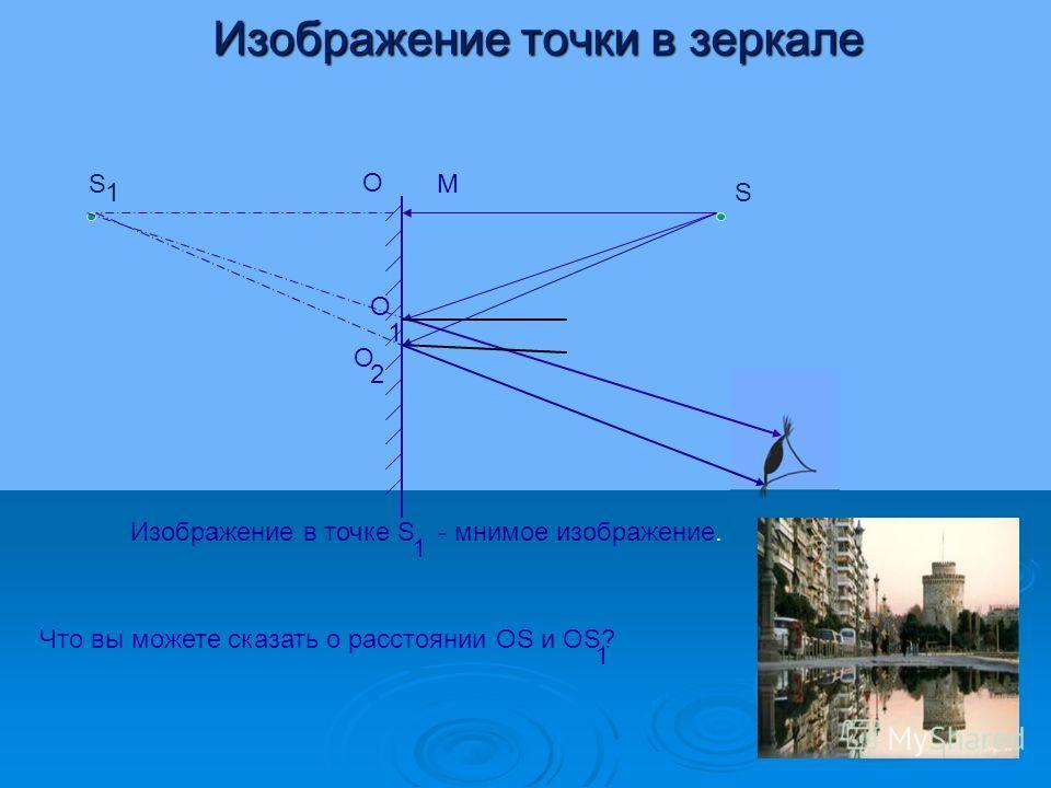 Изображение точки в зеркале S 1S O M O 1 O 2 Изображение в точке S 1 - мнимое изображение. Что вы можете сказать о расстоянии OS и OS? 1