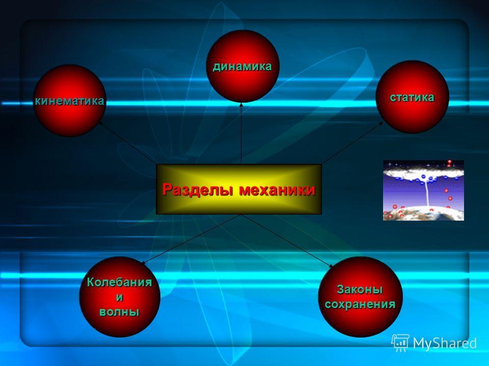Разделы механики кинематика динамика КолебанияиволныЗаконысохранения статика