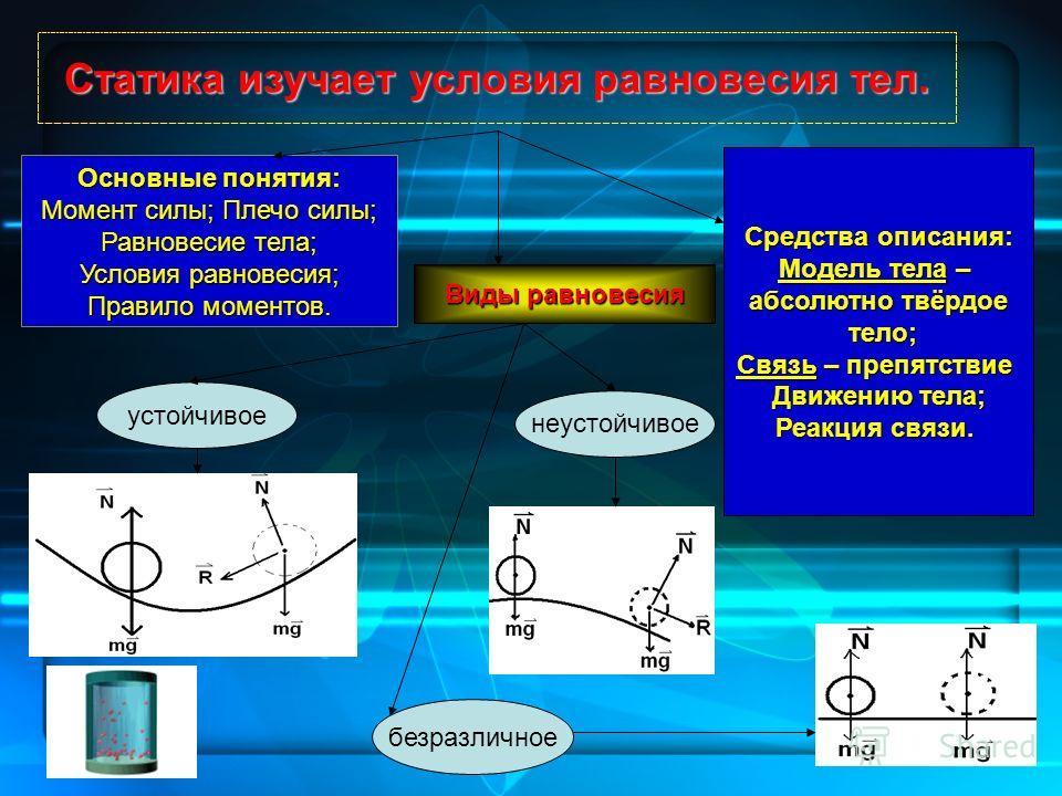 Статика изучает условия равновесия тел. Основные понятия: Момент силы; Плечо силы; Равновесие тела; Условия равновесия; Правило моментов. Виды равновесия Средства описания: Модель тела – абсолютно твёрдое тело; тело; Связь – препятствие Движению тела