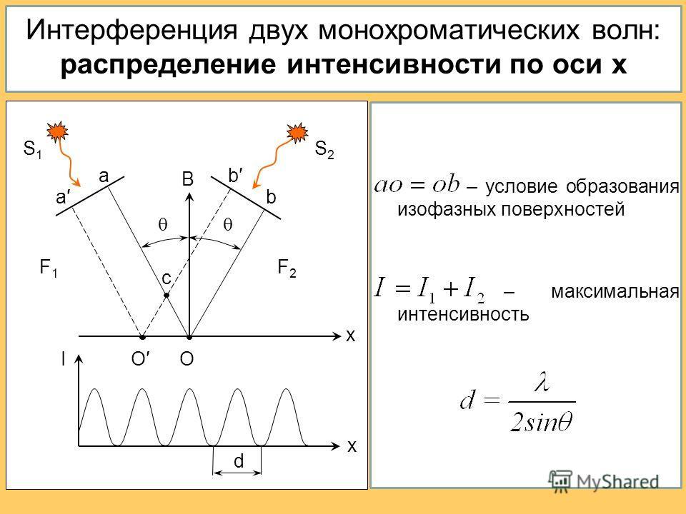Интерференция двух монохроматических волн: распределение интенсивности по оси x – условие образования изофазных поверхностей – максимальная интенсивность I d x x F1F1 F2F2 b b a a OO c B S1S1 S2S2
