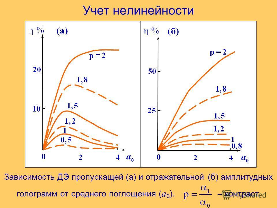 Учет нелинейности Зависимость ДЭ пропускащей (а) и отражательной (б) амплитудных голограмм от среднего поглощения ( a 0 ). – контраст.
