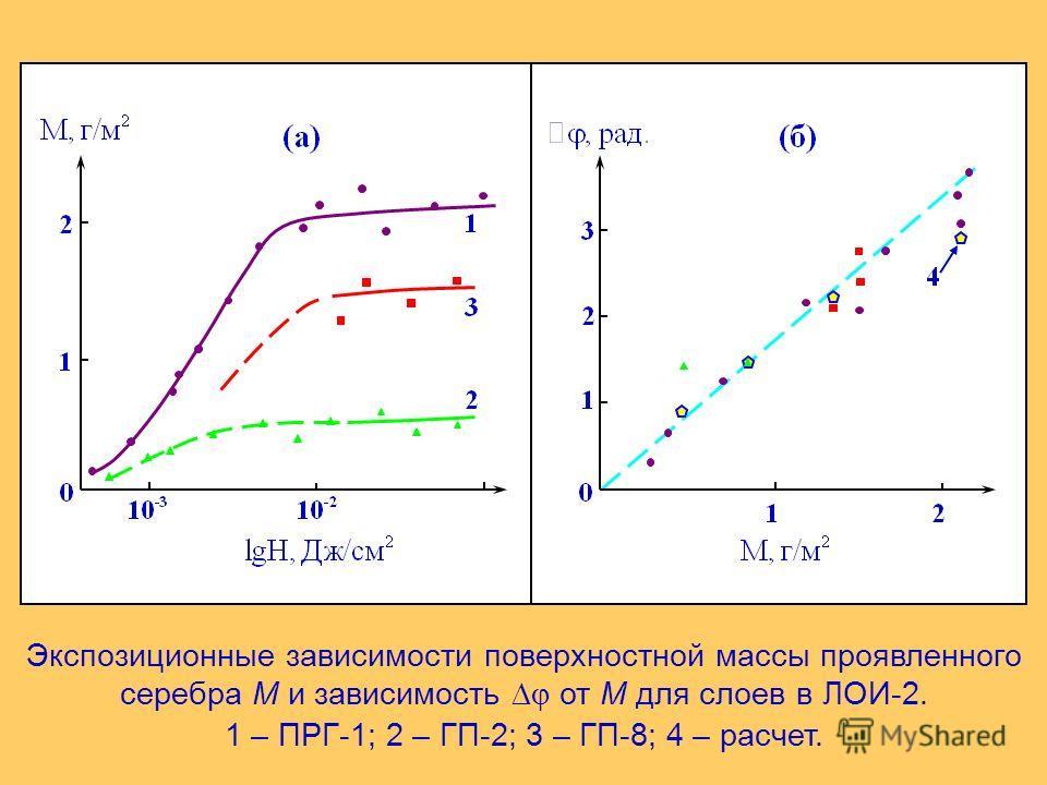 Экспозиционные зависимости поверхностной массы проявленного серебра M и зависимость от M для слоев в ЛОИ-2. 1 – ПРГ-1; 2 – ГП-2; 3 – ГП-8; 4 – расчет.