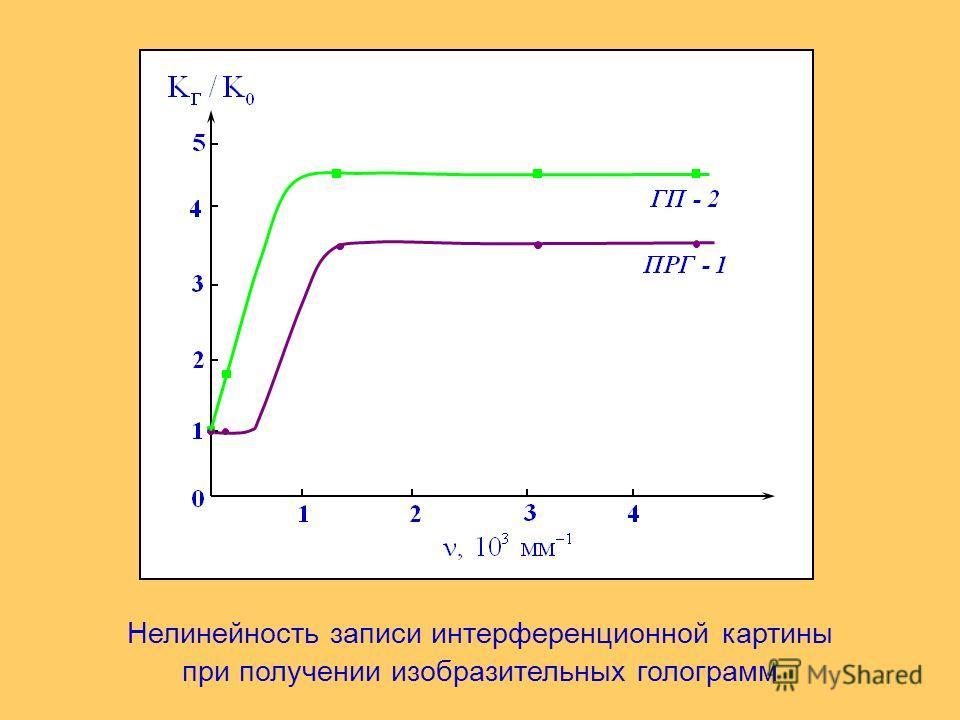 Нелинейность записи интерференционной картины при получении изобразительных голограмм