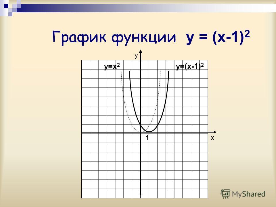 График функции y = (x-1) 2 у х y=x 2 y=(x-1) 2 1