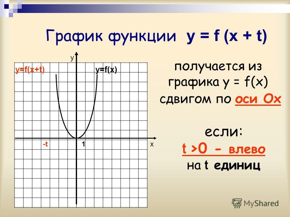 График функции y = f (x + t) у х-t-t получается из графика y = f(x) y=f(x) сдвигом по оси Ох если: t >0 - влево на t единиц y=f(x+t) 1