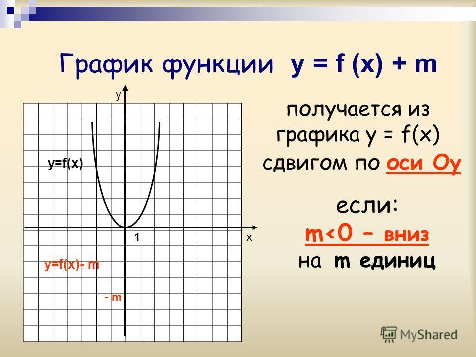 График функции y = f (x) + m у х - m получается из графика y = f(x) y=f(x) сдвигом по оси Оy если: m