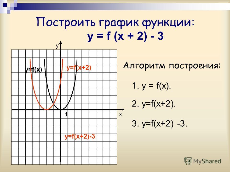 Построить график функции: y = f (x + 2) - 3 у х Алгоритм построения: y=f(x) y=f(x+2) 1 1. у = f(x). 2. у=f(x+2). 3. у=f(x+2) -3. y=f(x+2)-3