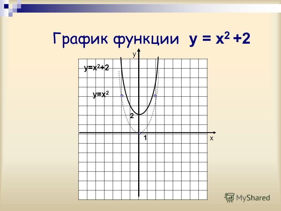 График функции y = x 2 +2 у х 2 y=x 2 y=x 2 +2 1