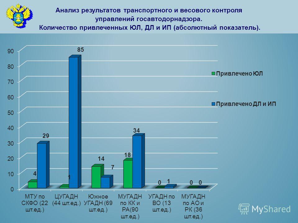 Анализ результатов транспортного и весового контроля управлений госавтодорнадзора. Количество привлеченных ЮЛ, ДЛ и ИП (абсолютный показатель).