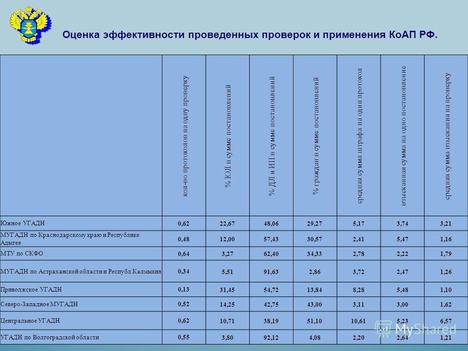 Оценка эффективности проведенных проверок и применения КоАП РФ. кол-во протоколов на одну проверку % ЮЛ в сумме постановлений % ДЛ и ИП в сумме постановлений % граждан в сумме постановлений средняя сумма штрафа на один протокол взысканная сумма на од