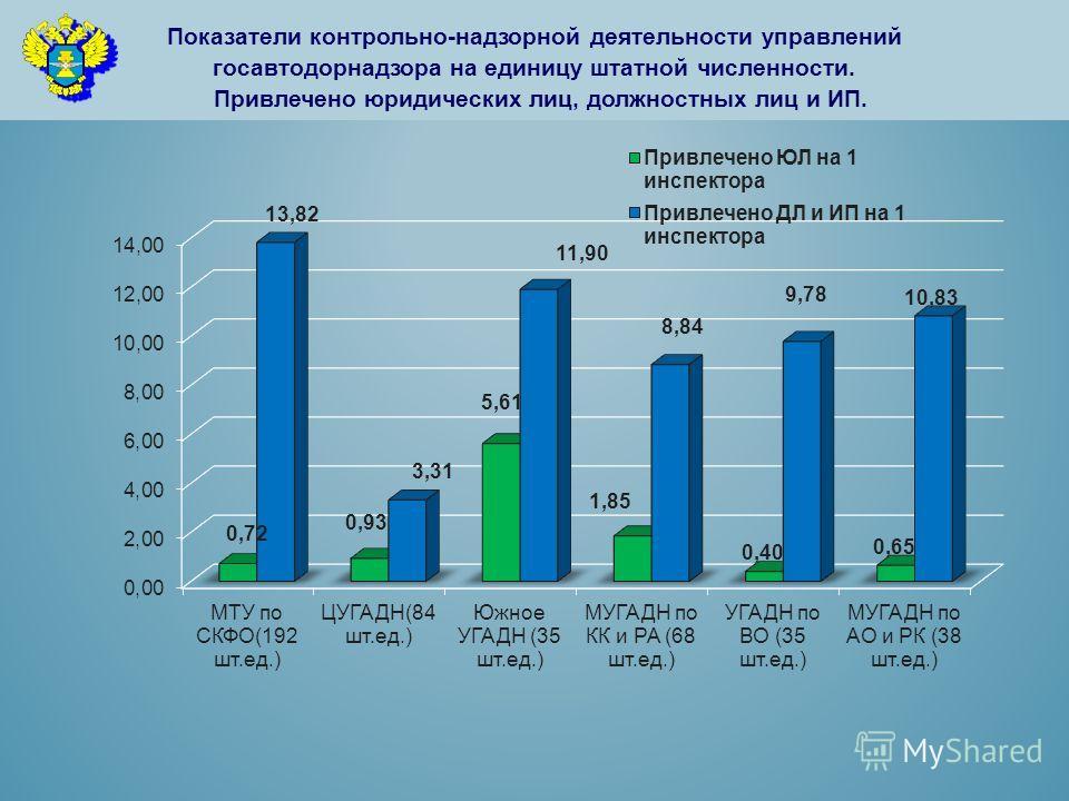 Показатели контрольно-надзорной деятельности управлений госавтодорнадзора на единицу штатной численности. Привлечено юридических лиц, должностных лиц и ИП.