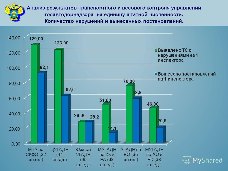 Анализ результатов транспортного и весового контроля управлений госавтодорнадзора на единицу штатной численности. Количество нарушений и вынесенных постановлений.