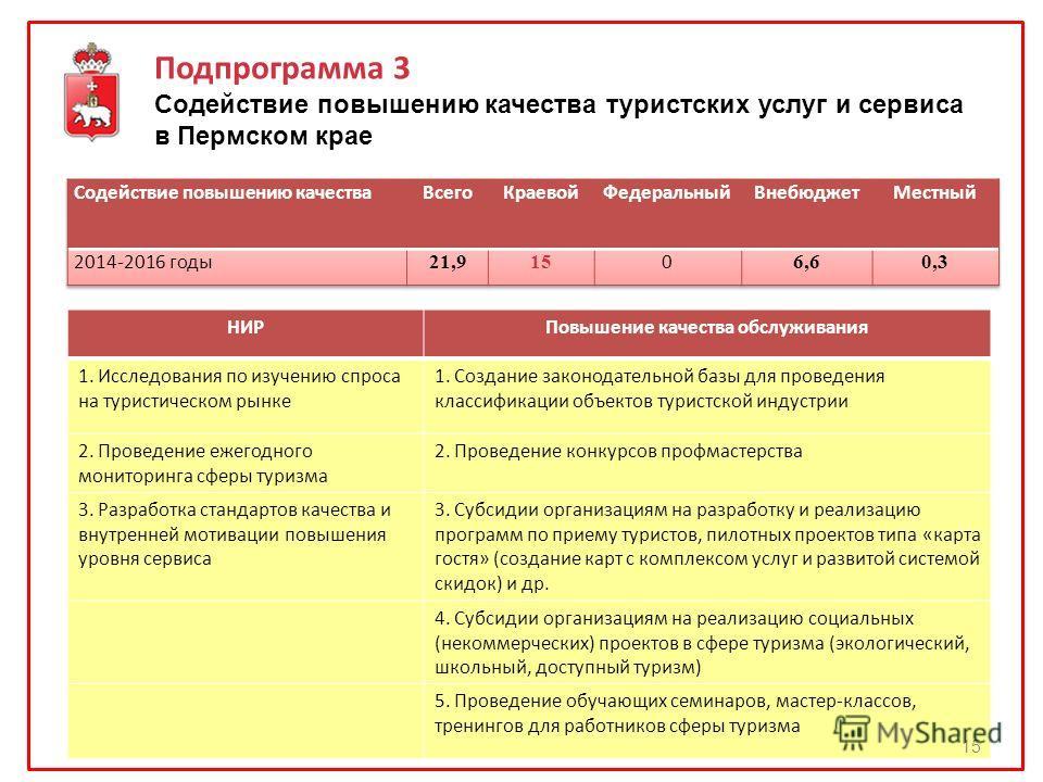 Подпрограмма 3 Содействие повышению качества туристских услуг и сервиса в Пермском крае НИРПовышение качества обслуживания 1. Исследования по изучению спроса на туристическом рынке 1. Создание законодательной базы для проведения классификации объекто