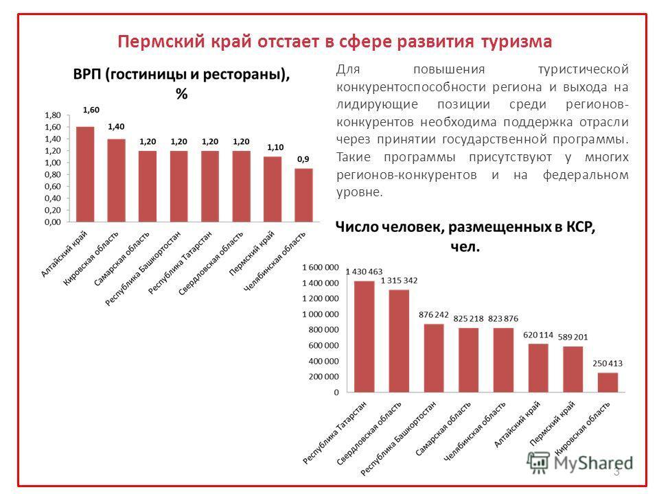 Пермский край отстает в сфере развития туризма Для повышения туристической конкурентоспособности региона и выхода на лидирующие позиции среди регионов- конкурентов необходима поддержка отрасли через принятии государственной программы. Такие программы