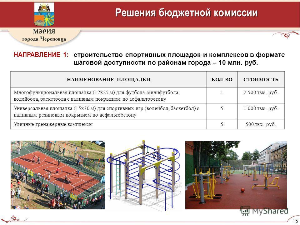 15 Решения бюджетной комиссии НАПРАВЛЕНИЕ 1: строительство спортивных площадок и комплексов в формате шаговой доступности по районам города – 10 млн. руб. НАИМЕНОВАНИЕ ПЛОЩАДКИКОЛ-ВОСТОИМОСТЬ Многофункциональная площадка (12х25 м) для футбола, минифу